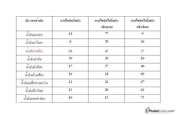 ตารางเปรียบเทียบกรดไขมันน้ำมันแต่ละชนิด ข้อมูลตัวเลขจาก http://www.thaiedibleoil.com/thai/detail_09.html