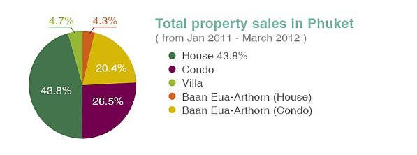 Phuket Property 2012: Growing Faster Than Ever